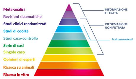 La piramide delle evidenze scientifiche per la valutazione degli studi nel campo della nutrizione e dell'alimentazione